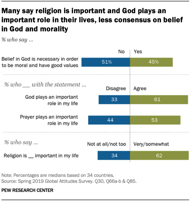 A world survey: Do we need God to be moral?